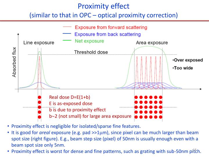 Proximity effect