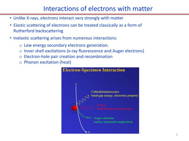 Interactions of electrons with matter