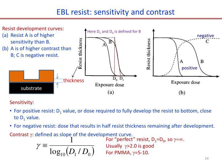 EBL resist: sensitivity and contrast