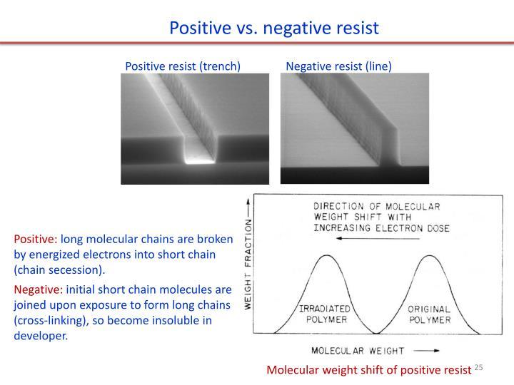 Positive vs. negative resist