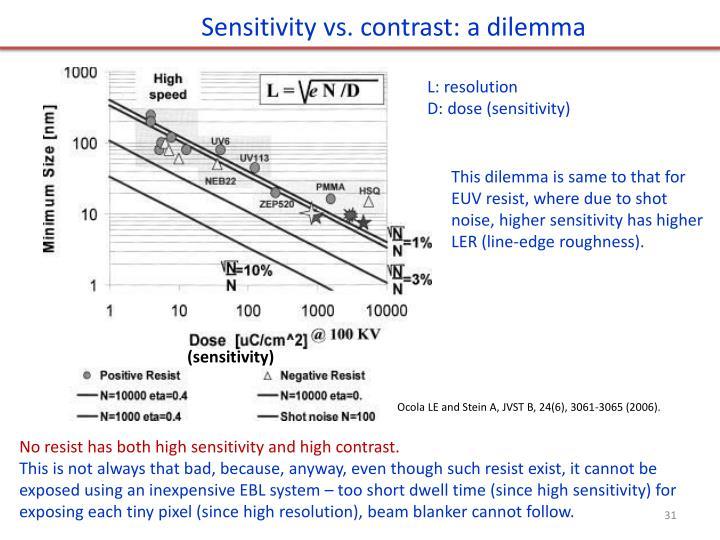 Sensitivity vs. contrast: a dilemma
