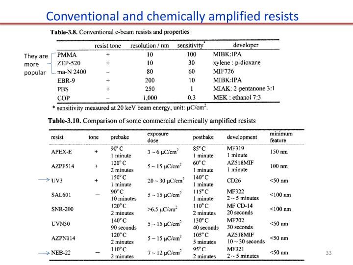 Conventional and chemically amplified resists