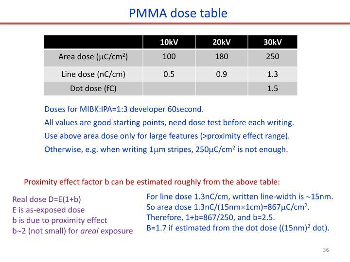 PMMA dose table
