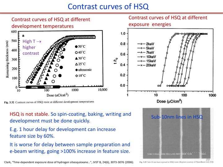 Contrast curves of HSQ