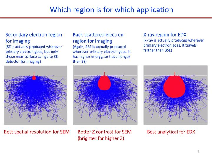 Which region is for which application