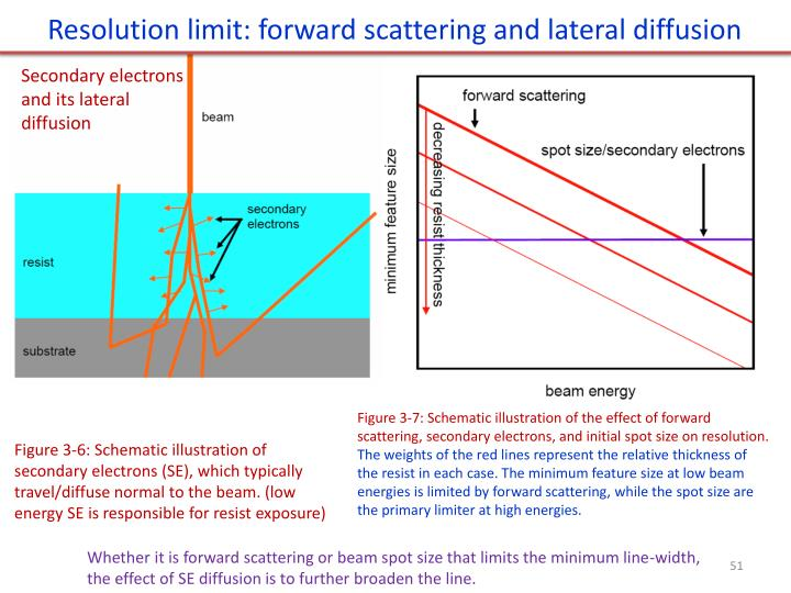 Resolution limit: forward scattering and lateral diffusion