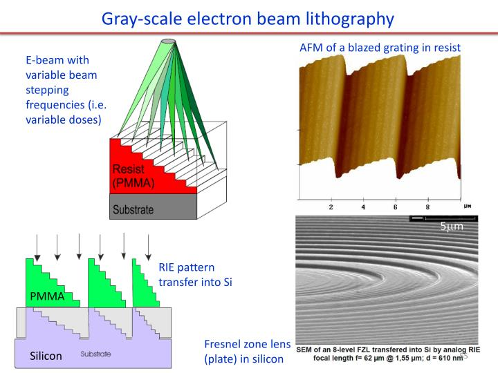 Gray-scale electron beam lithography