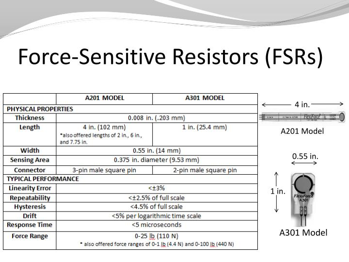 Force-Sensitive Resistors (FSRs)