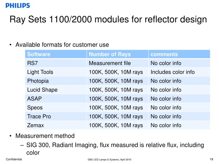 Ray Sets 1100/2000 modules for reflector design