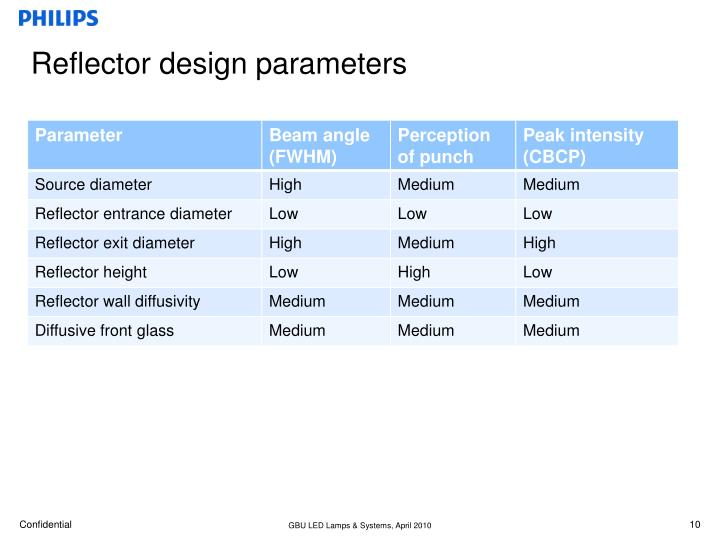 Reflector design parameters