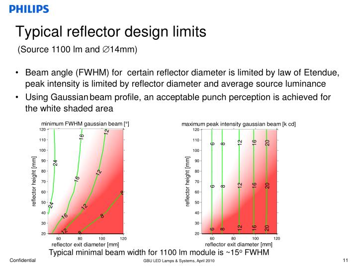 Typical reflector design limits