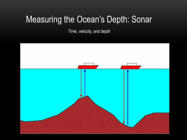 Measuring the Ocean's Depth: Sonar