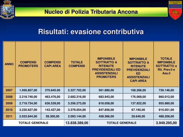 Risultati: evasione contributiva