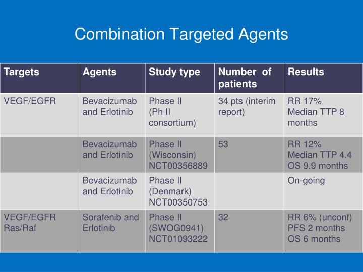 Combination Targeted Agents