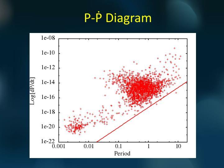 P-Ṗ Diagram