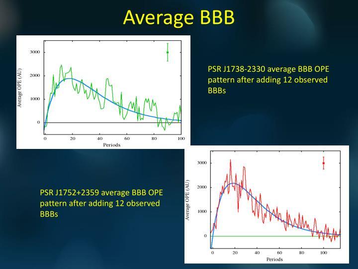 Average BBB