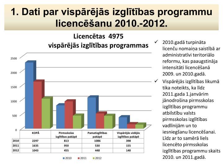 1. Dati par vispārējās izglītības programmu licencēšanu 2010.-2012.