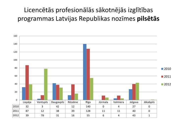 Licencētās profesionālās sākotnējās izglītības programmas Latvijas Republikas nozīmes