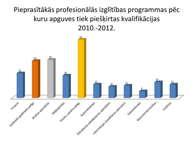 Pieprasītākās profesionālās izglītības programmas pēc kuru apguves tiek piešķirtas kvalifikācijas