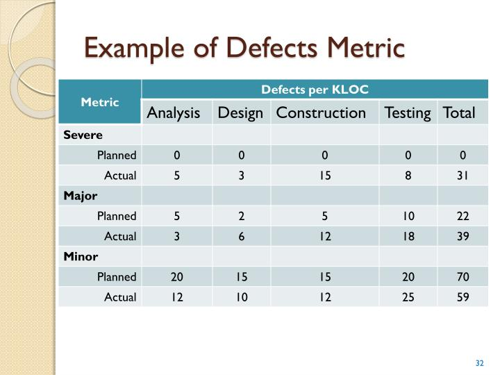 Example of Defects Metric