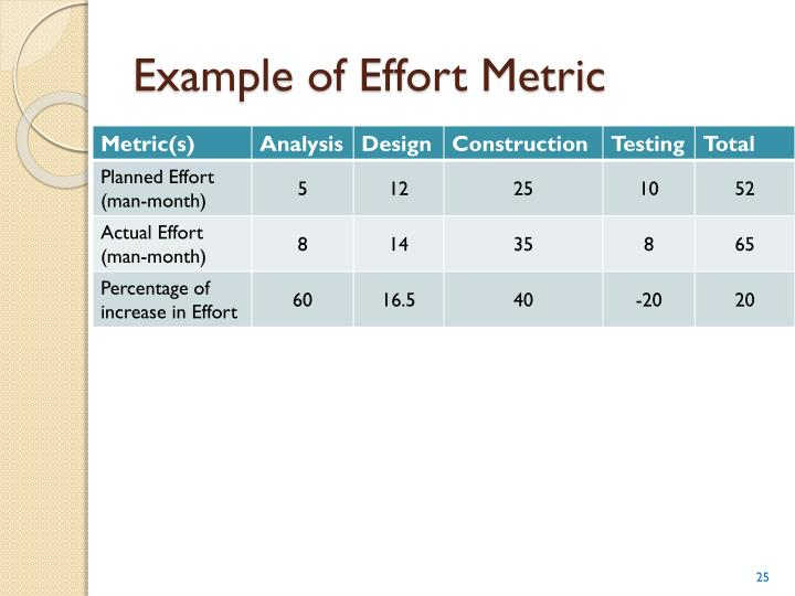 Example of Effort Metric