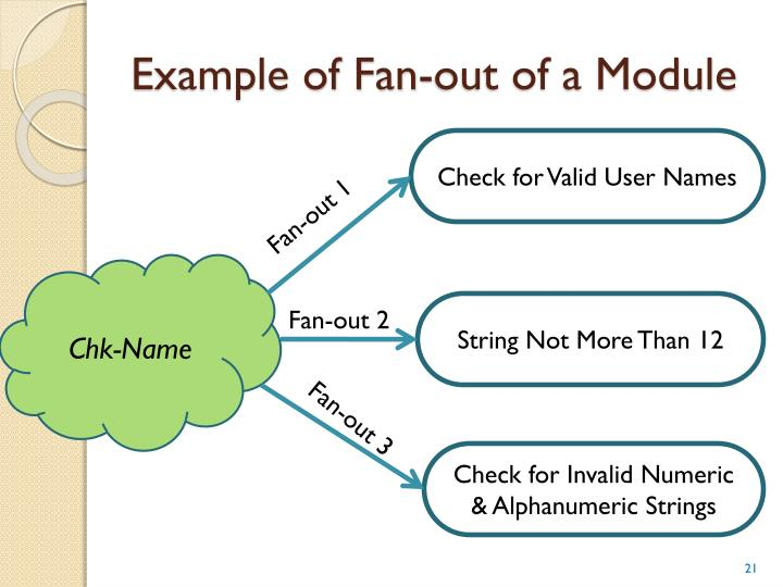 Example of Fan-out of a Module