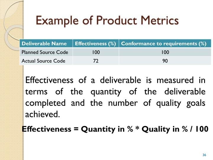 Example of Product Metrics