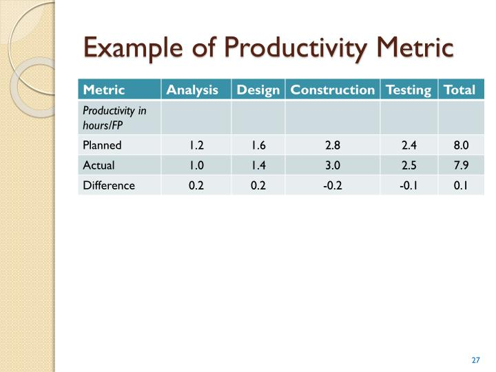 Example of Productivity Metric