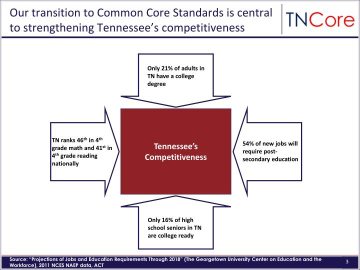 Our transition to Common Core Standards is central to strengthening Tennessee's competitiveness