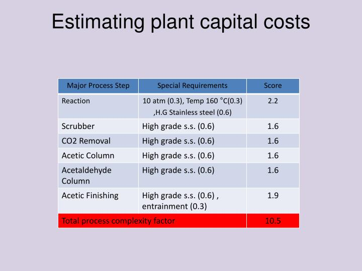 Estimating plant capital costs