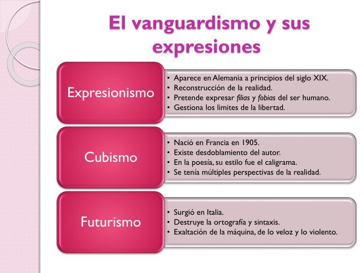 El vanguardismo y sus expresiones