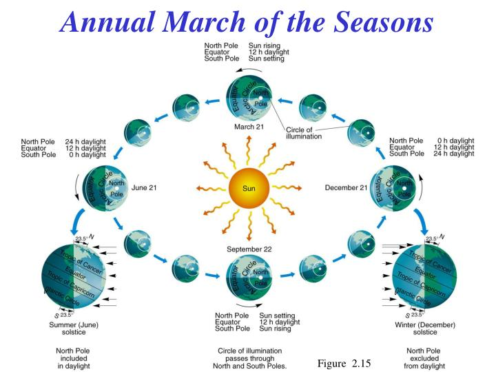 Annual March of the Seasons