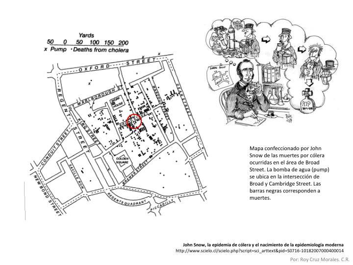 Mapa confeccionado por John Snow de las muertes por cólera ocurridas en el área de