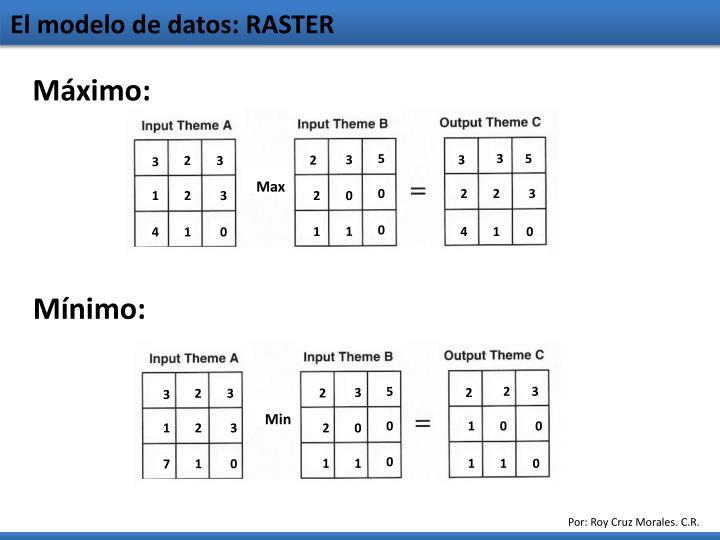 El modelo de datos: RASTER