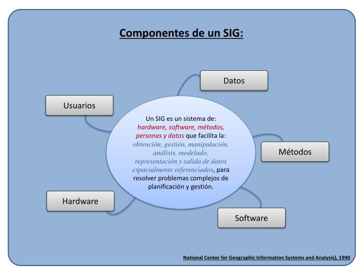Componentes de un SIG: