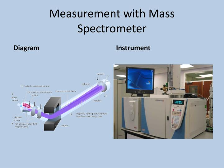 Measurement with Mass Spectrometer