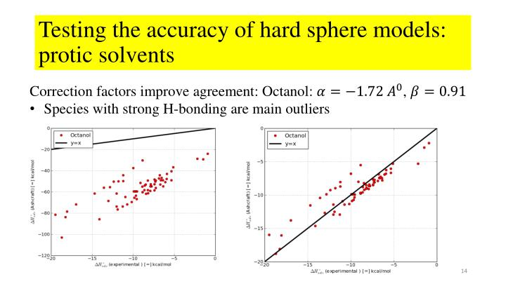 Testing the accuracy of hard sphere models: protic solvents