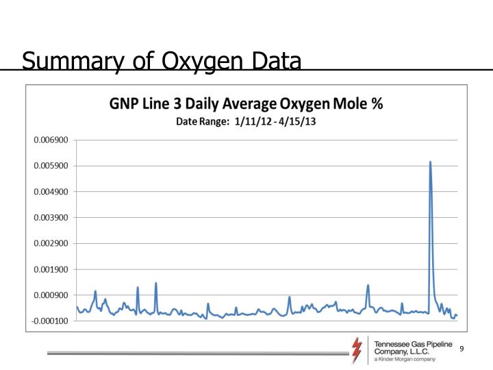 Summary of Oxygen Data
