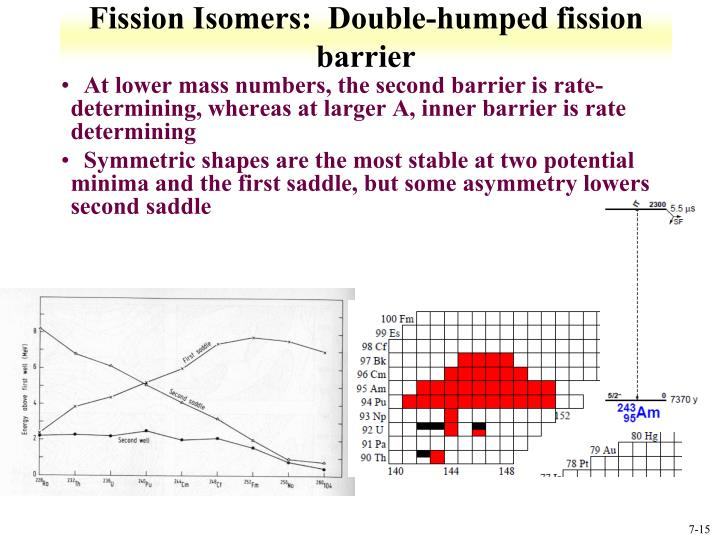 Fission Isomers:  Double-humped fission barrier