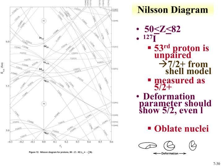 Nilsson Diagram