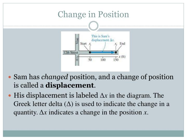 Change in Position