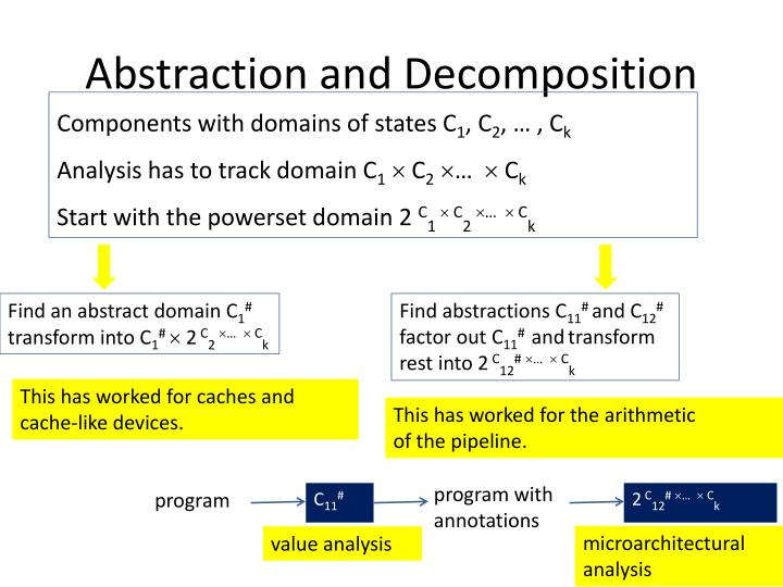 Abstraction and Decomposition