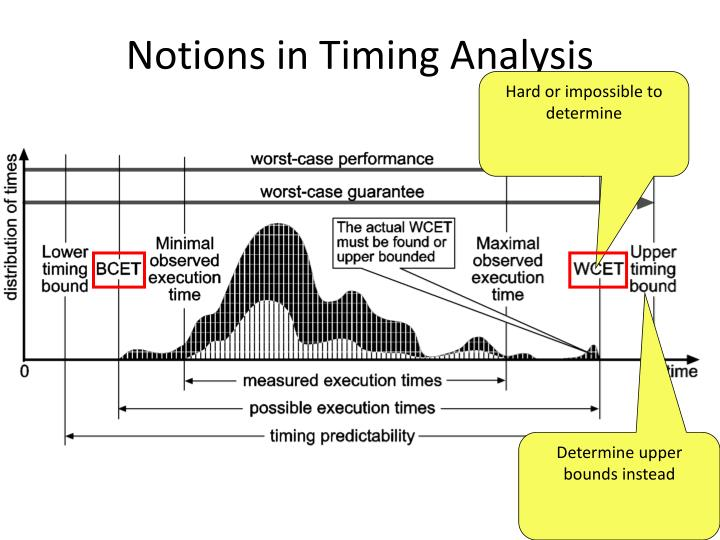 Notions in Timing Analysis