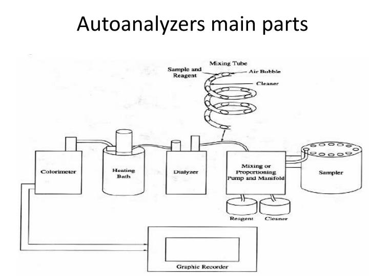 Autoanalyzers main parts