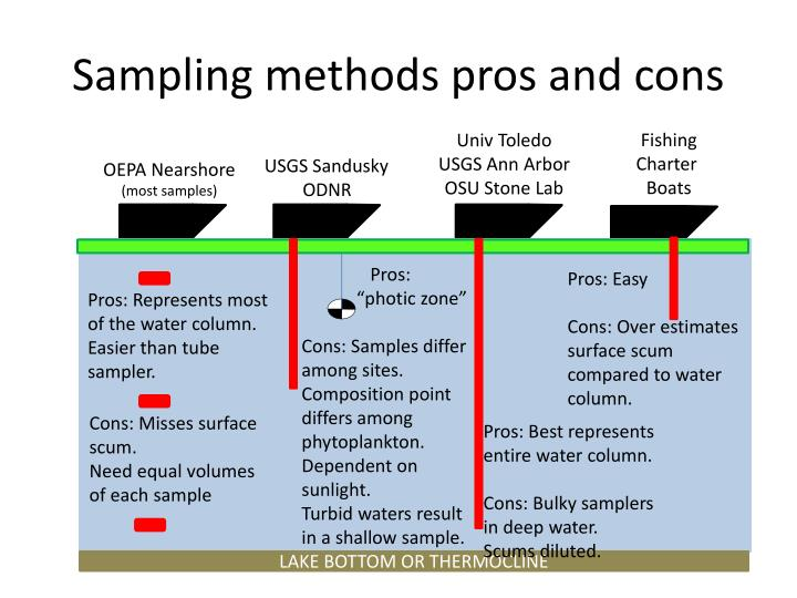 Sampling methods pros and cons