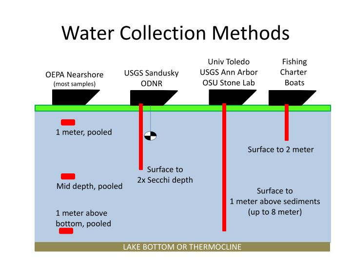 Water collection methods