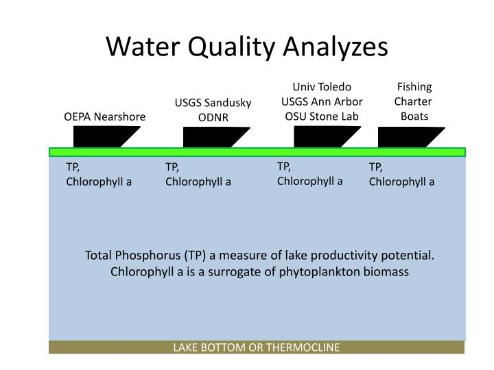 Water Quality Analyzes