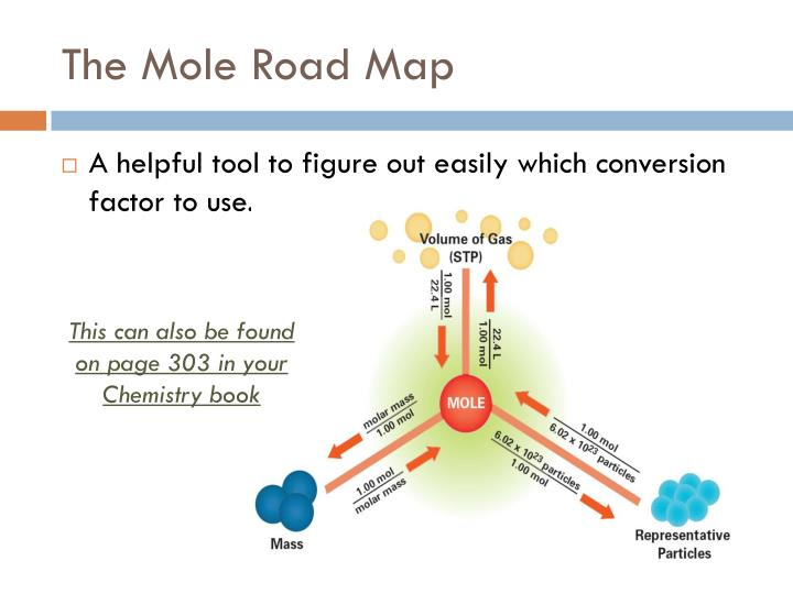 The Mole Road Map