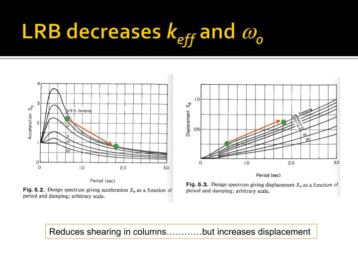 LRB decreases