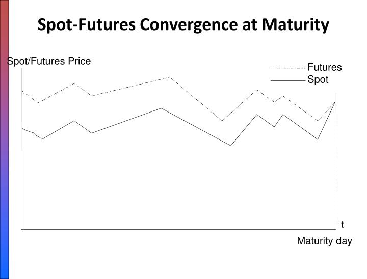Spot-Futures Convergence at Maturity